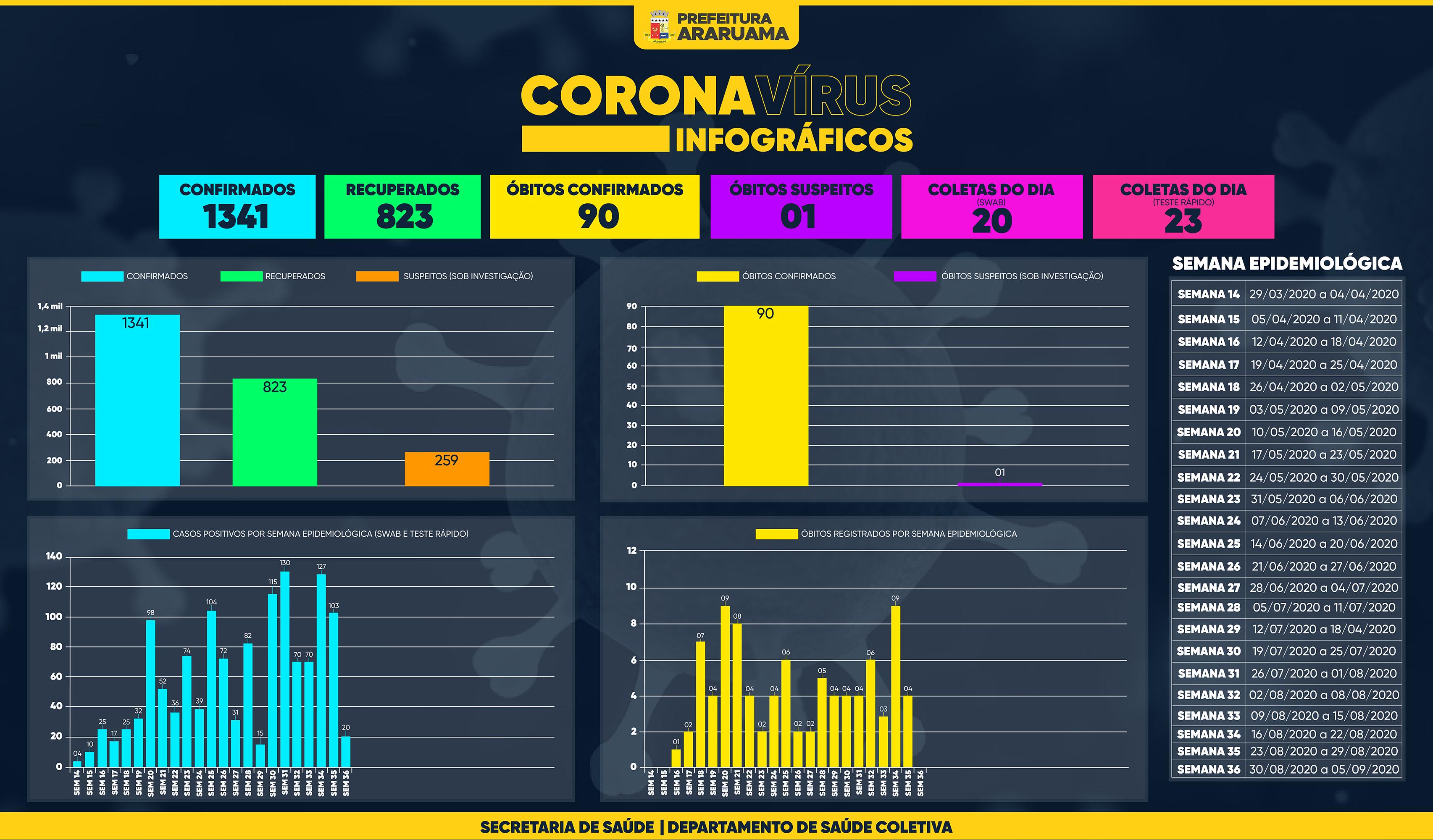 Painel de Monitoramento COVID-19 — Semana 36 — 02 de setembro de 2020