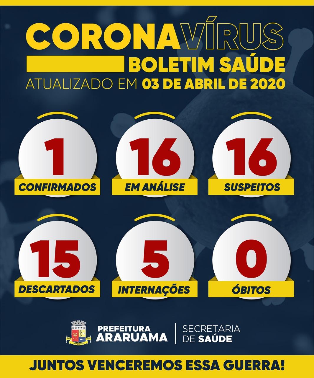 Prefeitura de Araruama confirma primeiro caso de Covid-19 na cidade
