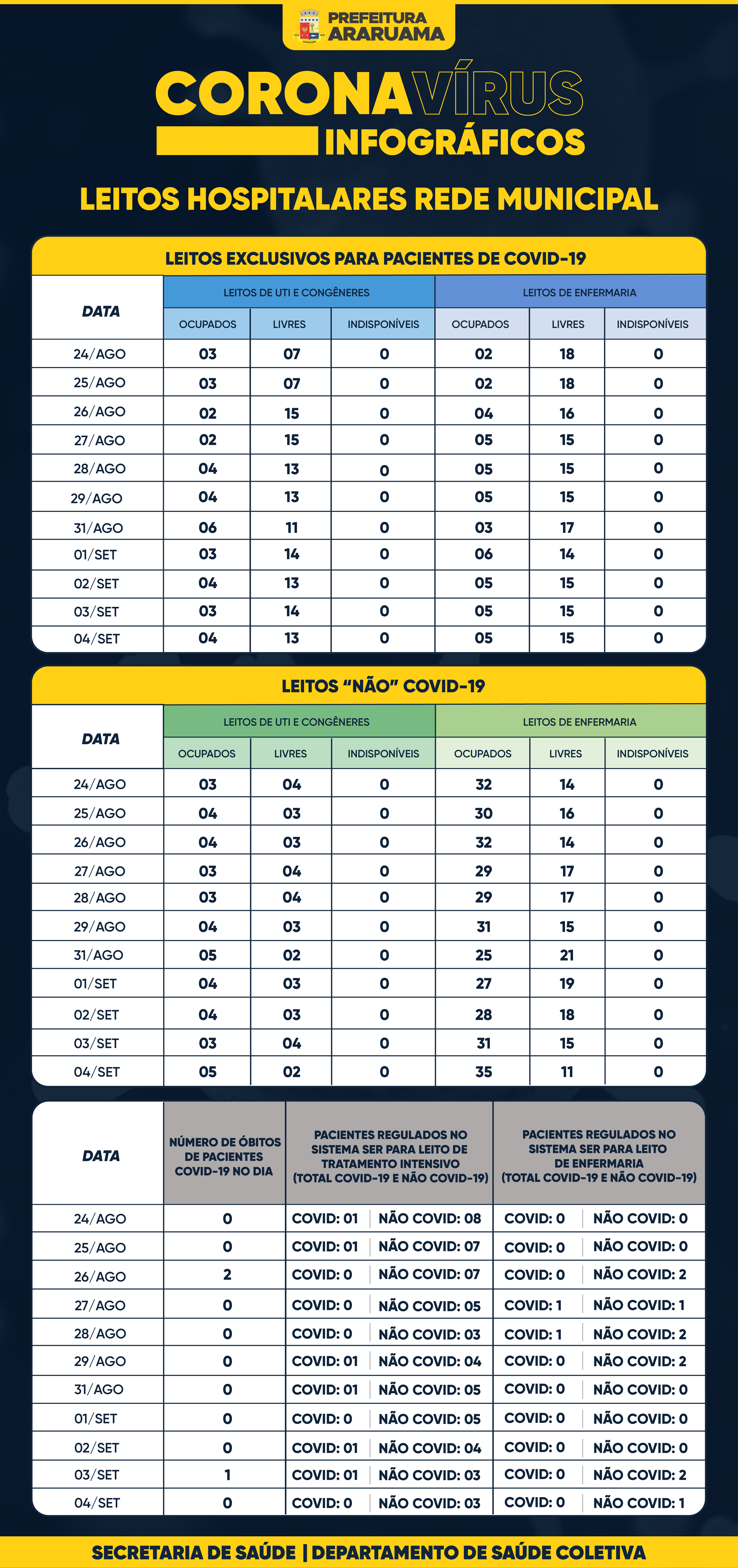 Painel de Monitoramento de Leitos COVID-19 — 04 de setembro de 2020