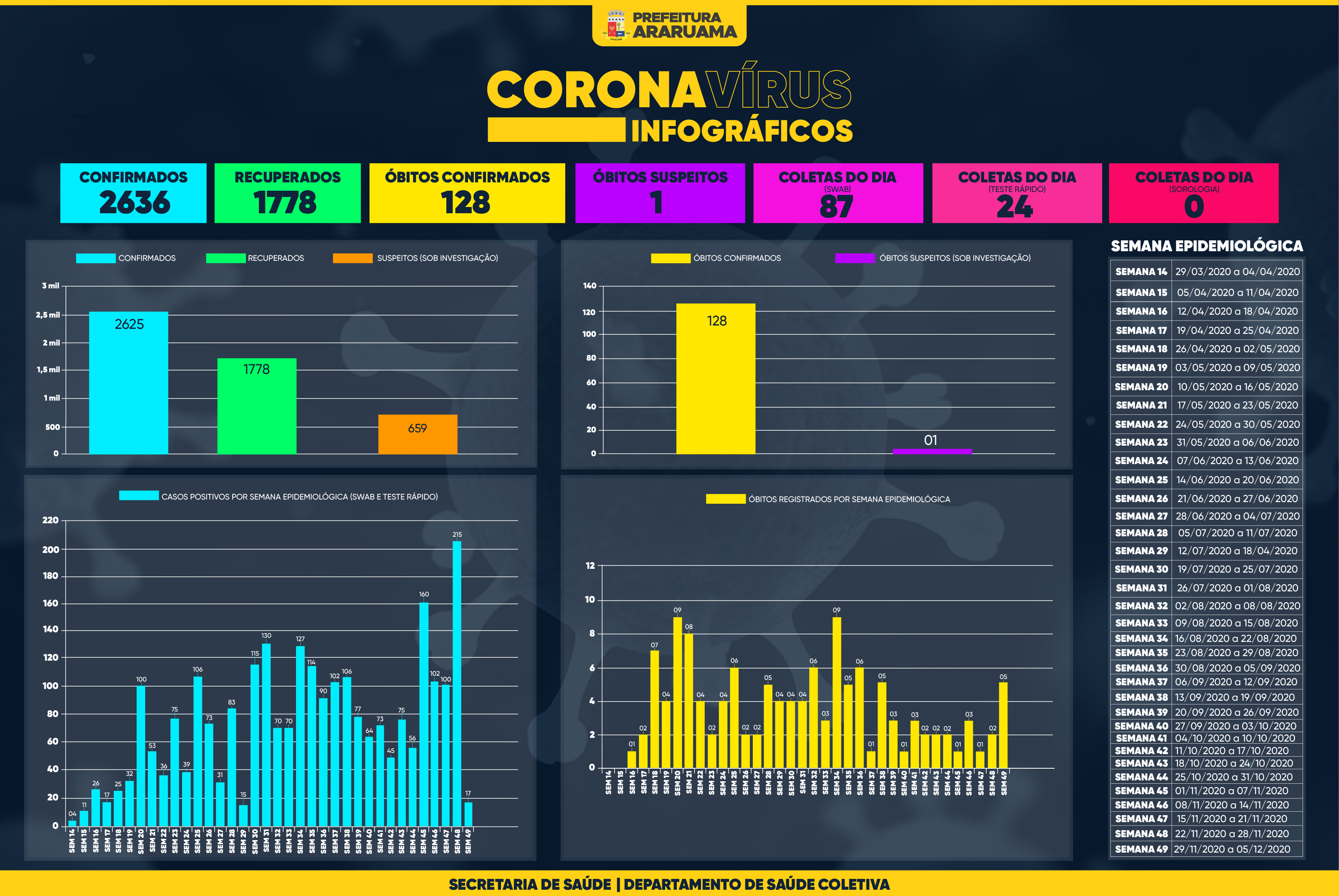 Painel de Monitoramento COVID-19 — Semana 49 — 04 de dezembro de 2020