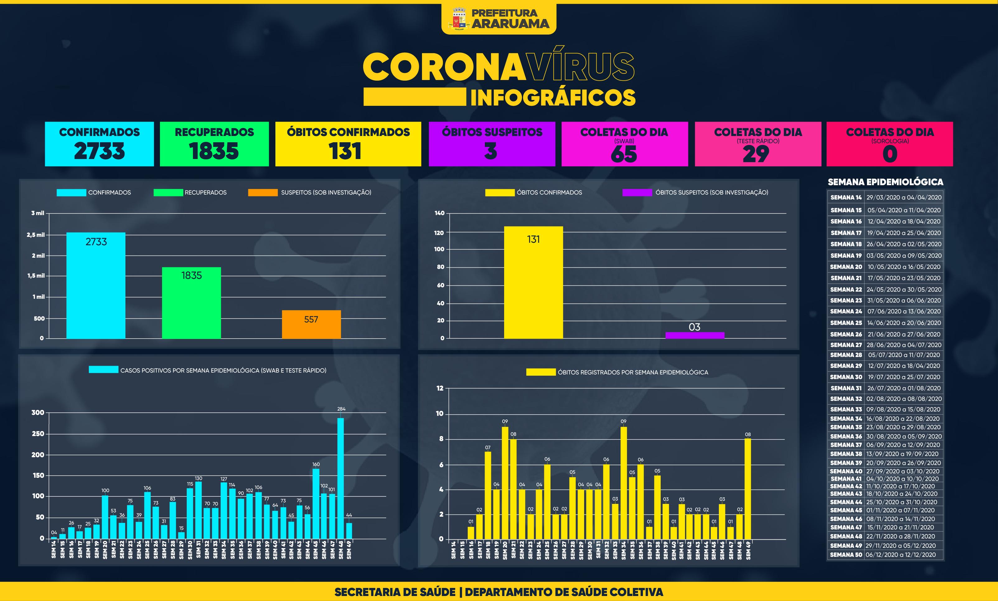 Painel de Monitoramento COVID-19 — Semana 50 — 07 de dezembro de 2020