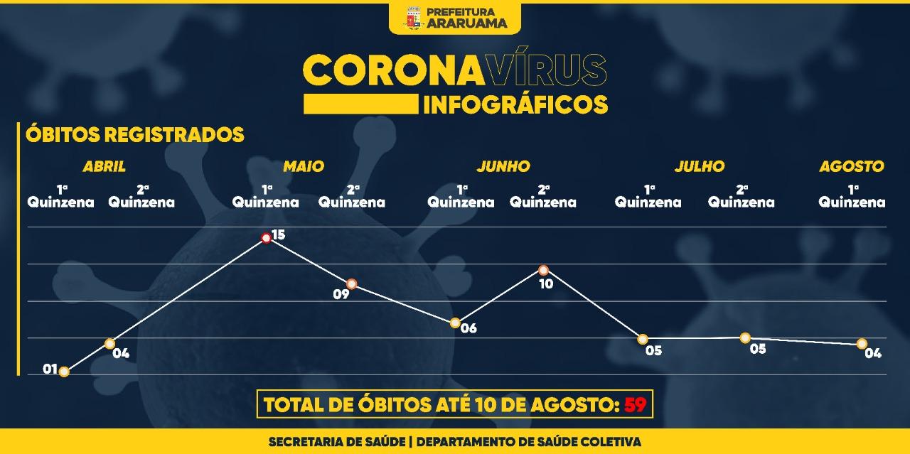 Gráfico mostra óbitos por Covid-19 em Araruama