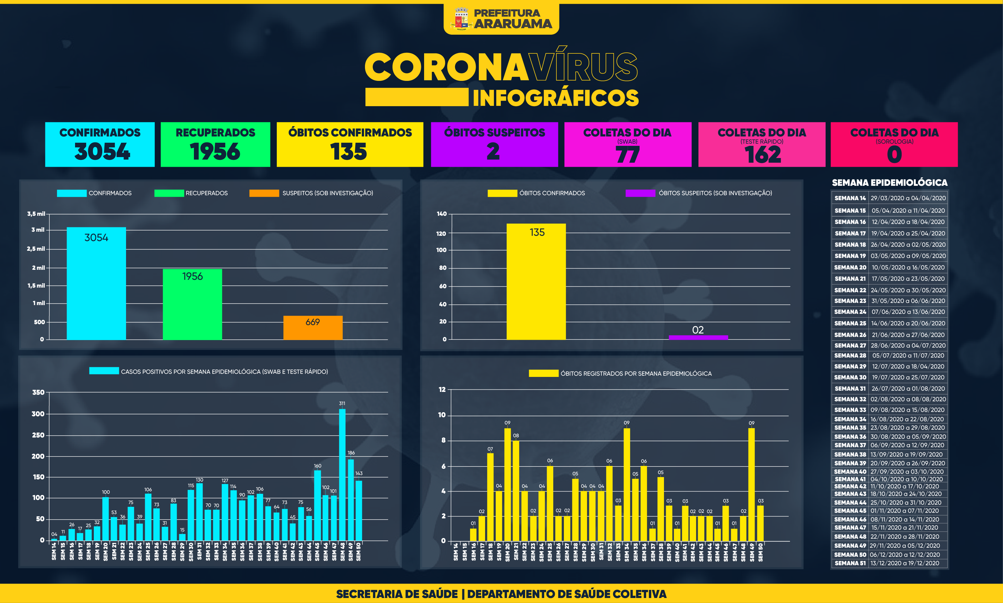 Painel de Monitoramento COVID-19 — Semana 51 — 14 de dezembro de 2020