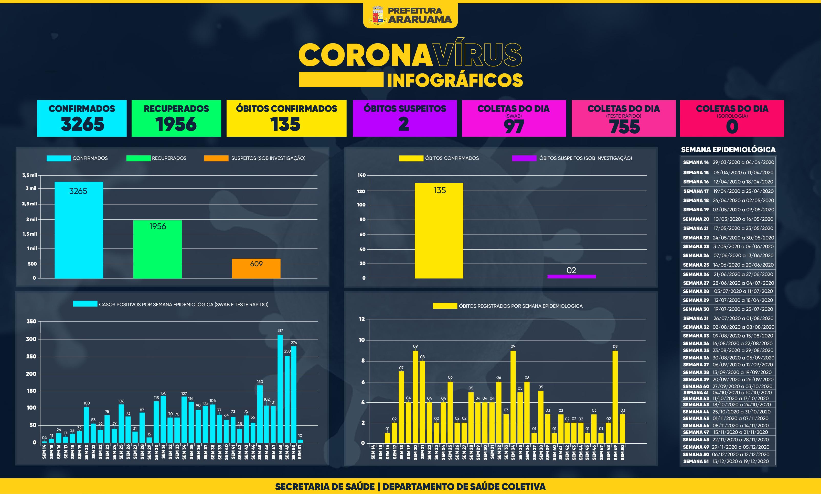 Painel de Monitoramento COVID-19 — Semana 51 — 15 de dezembro de 2020