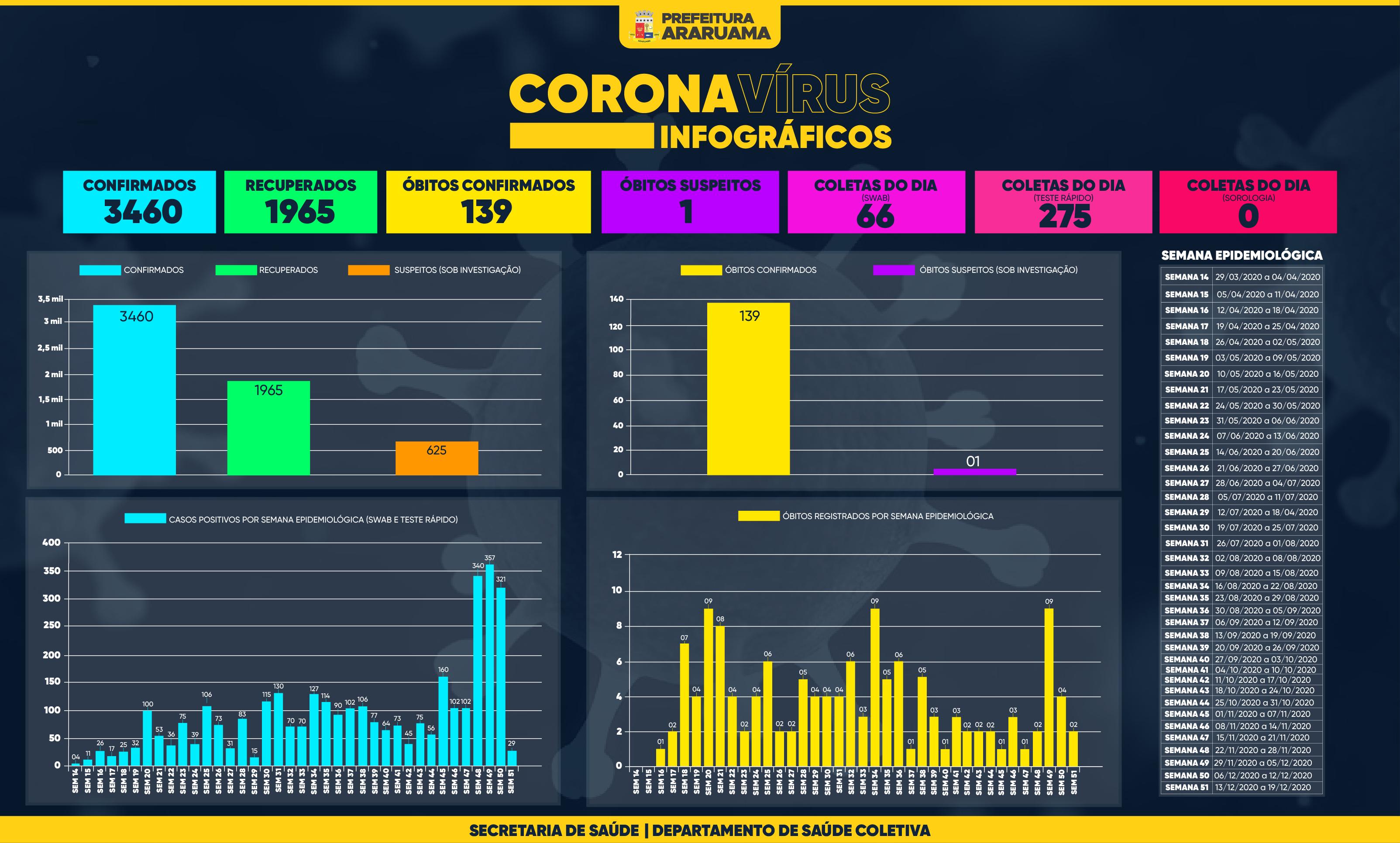 Painel de Monitoramento COVID-19 — Semana 51 — 17 de dezembro de 2020