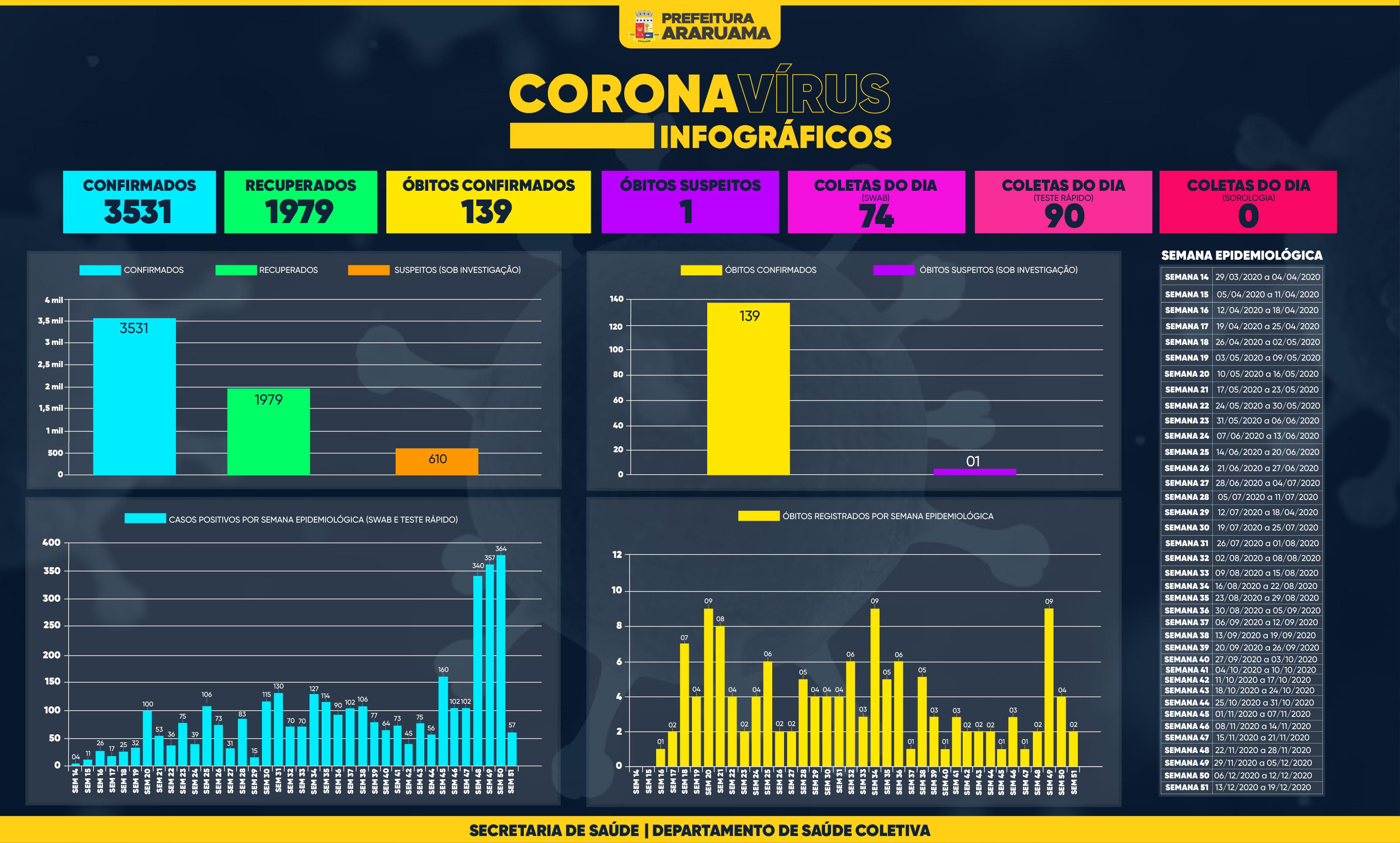 Painel de Monitoramento COVID-19 — Semana 51 — 18 de dezembro de 2020