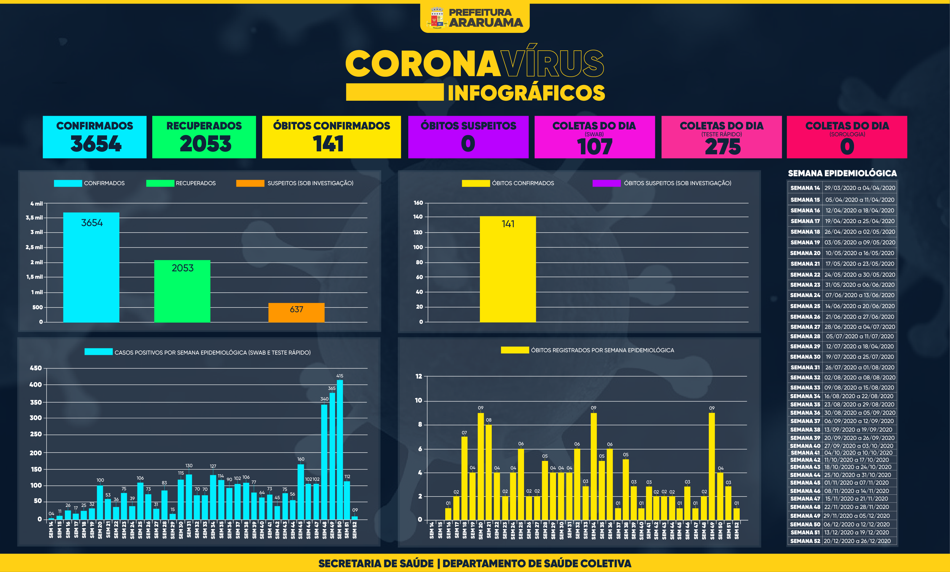 Painel de Monitoramento COVID-19 — Semana 52 — 22 de dezembro de 2020