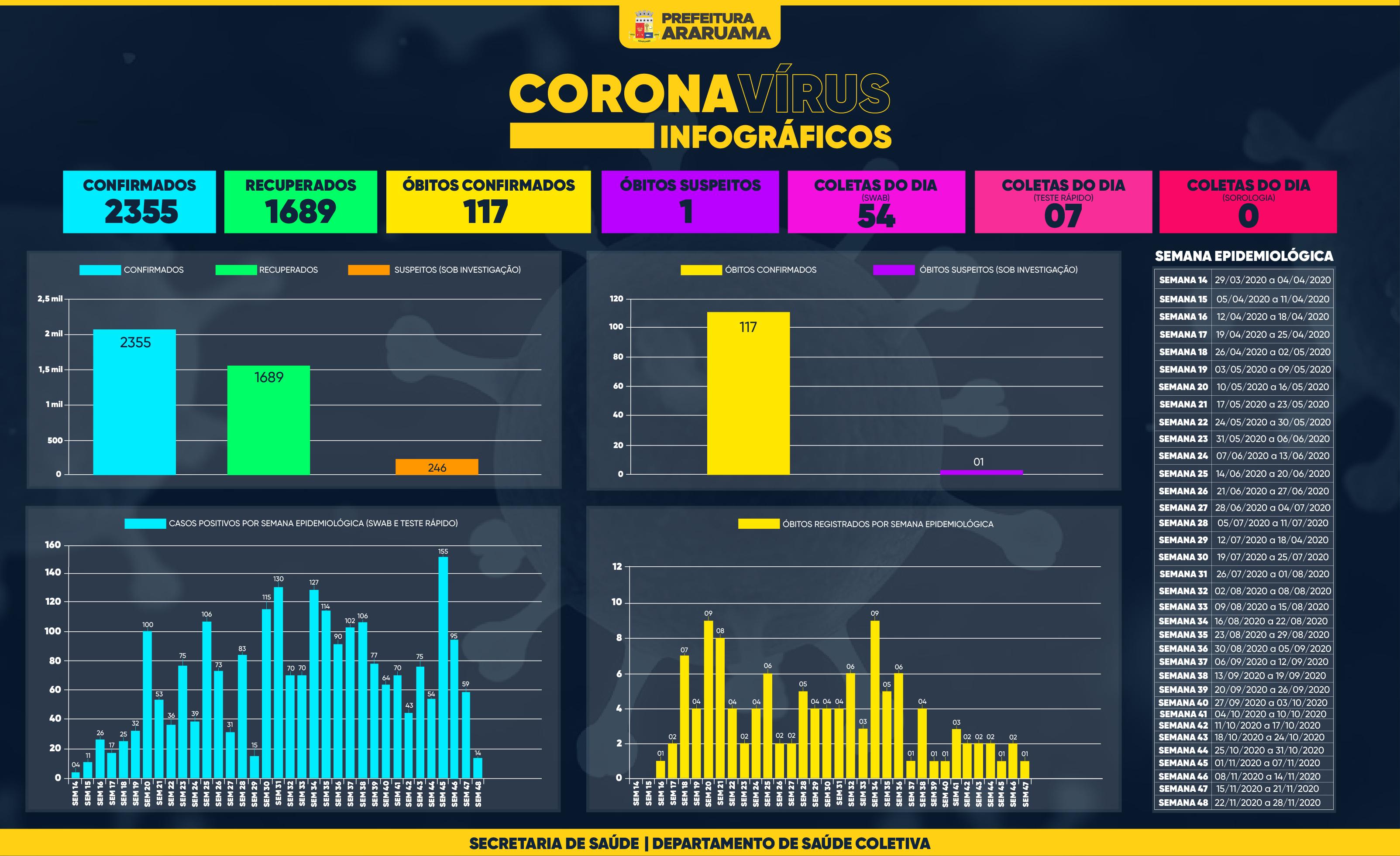 Painel de Monitoramento COVID-19 — Semana 48 — 25 de novembro de 2020