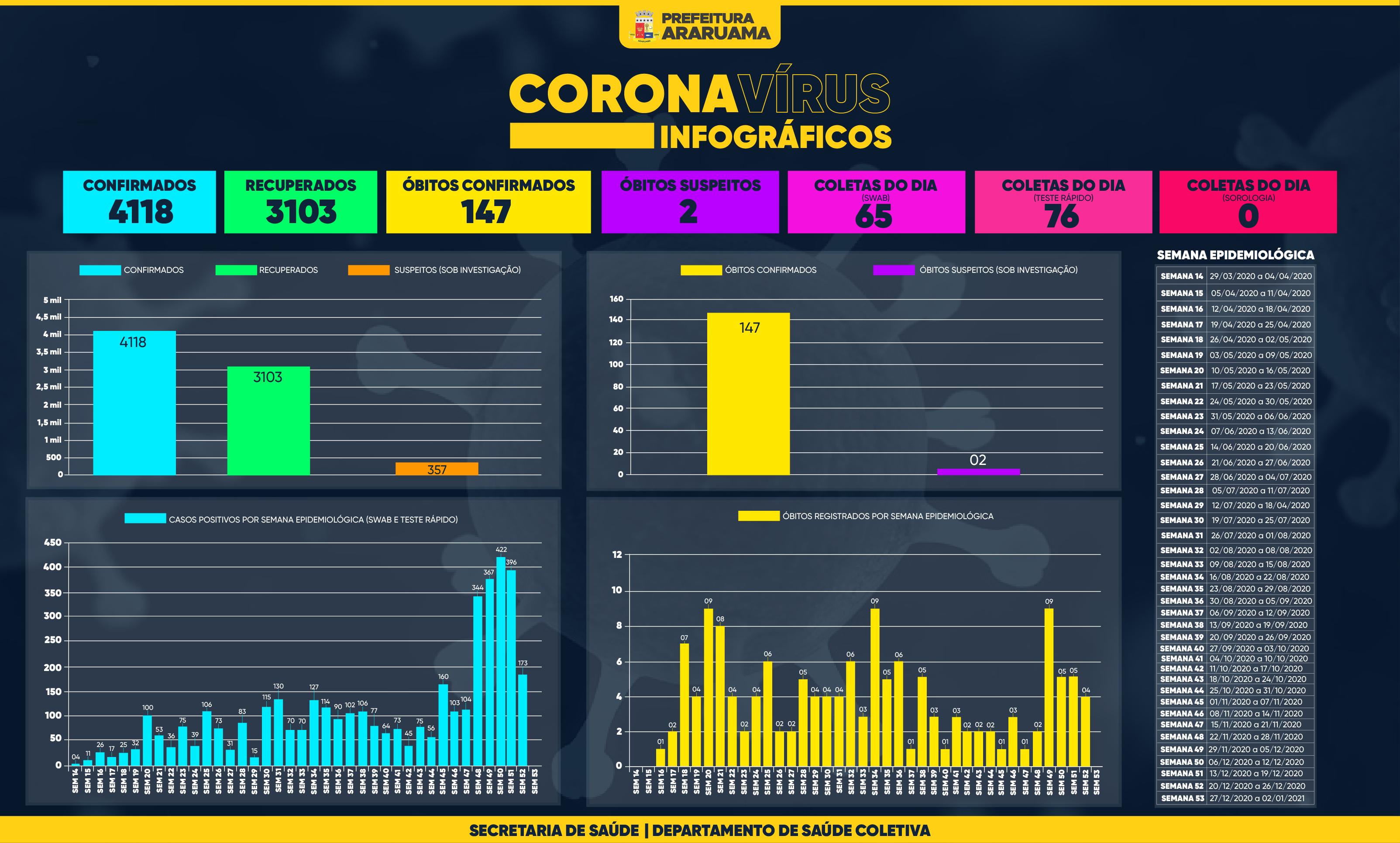 Painel de Monitoramento COVID-19 — Semana 53 — 28 de dezembro de 2020