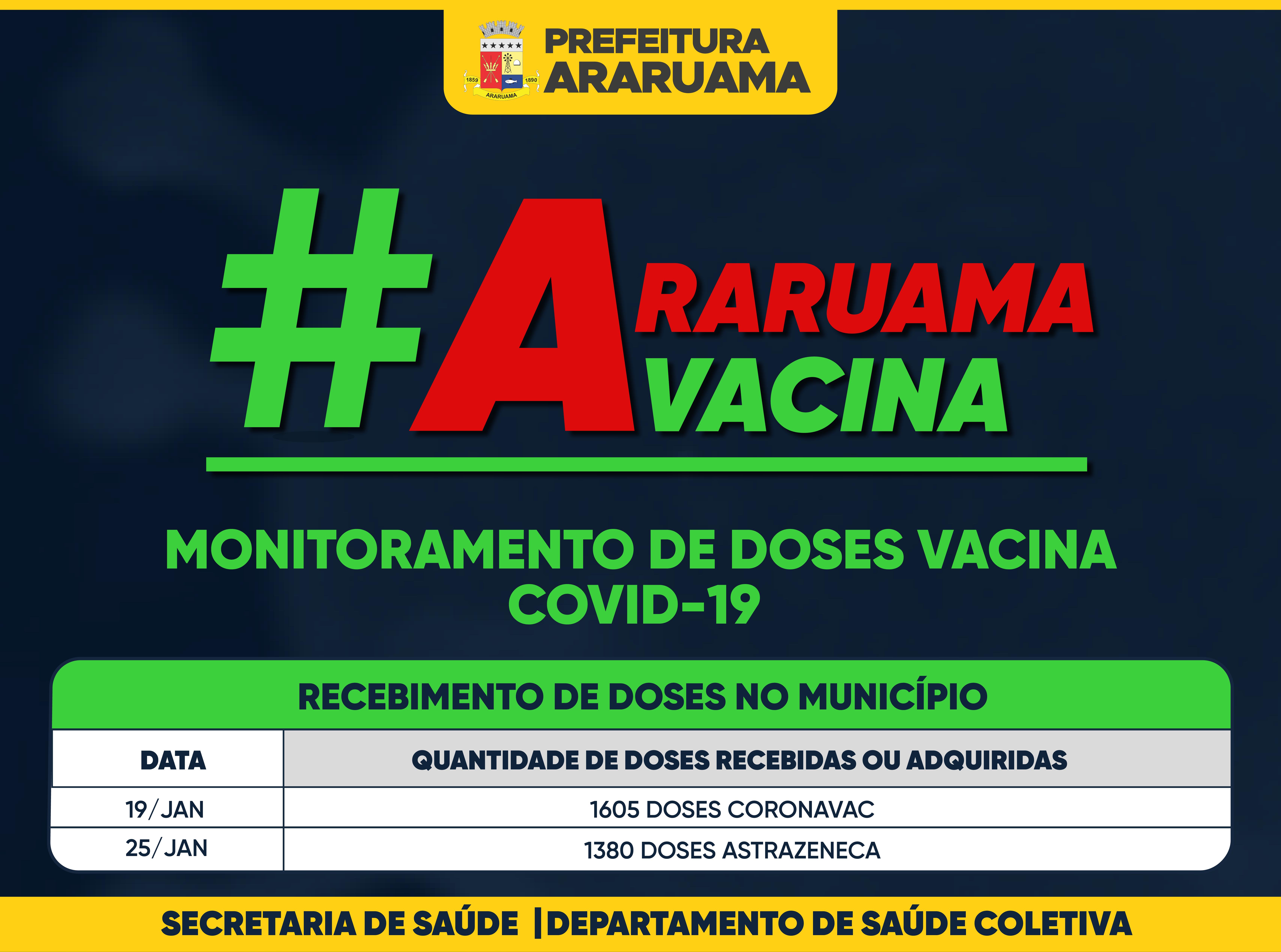 Vacina COVID-19 — Monitoramento de  recebimento de doses