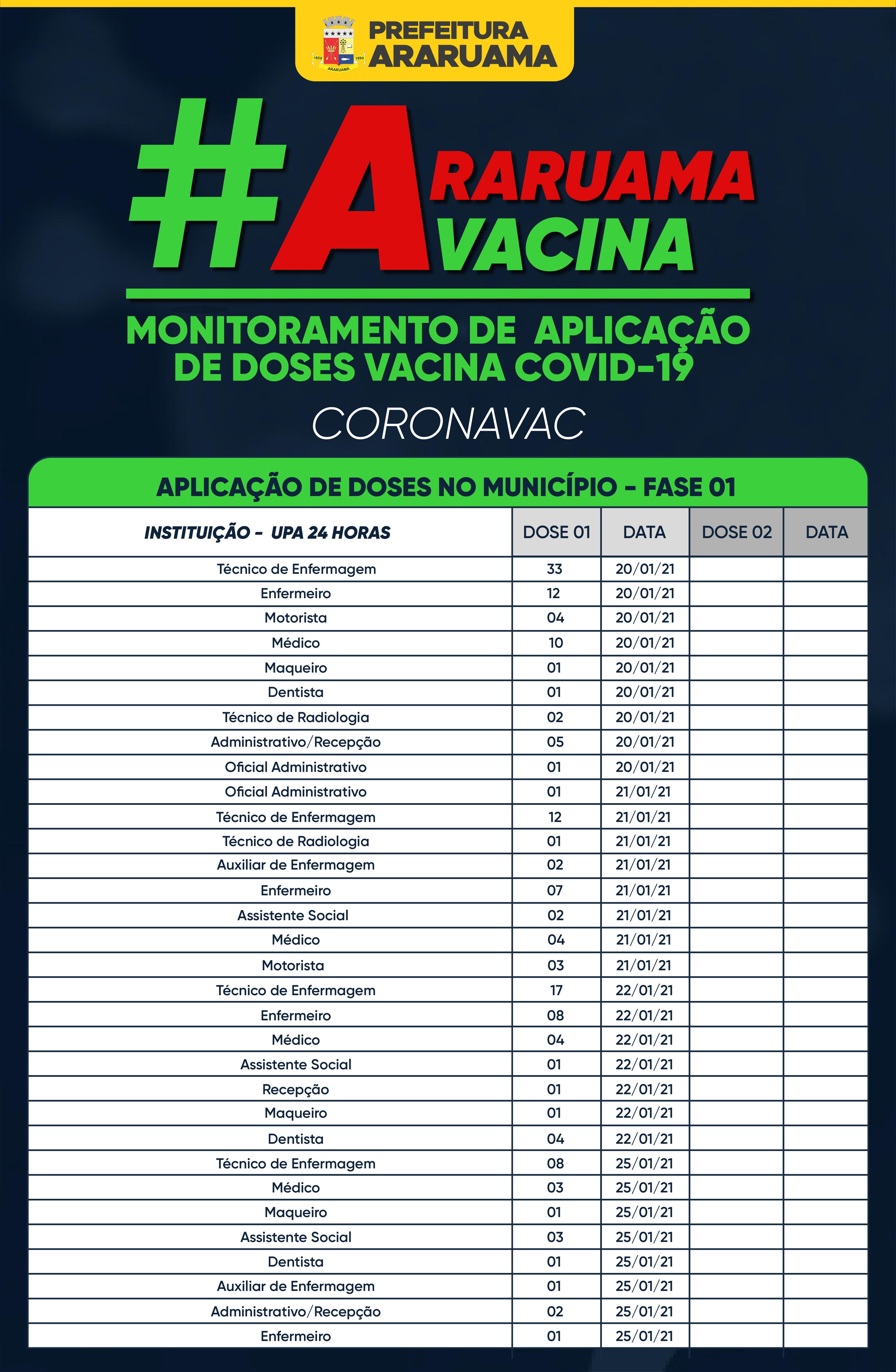 Vacina COVID-19 — Monitoramento de aplicação de doses da CORONAVAC — 26 de janeiro