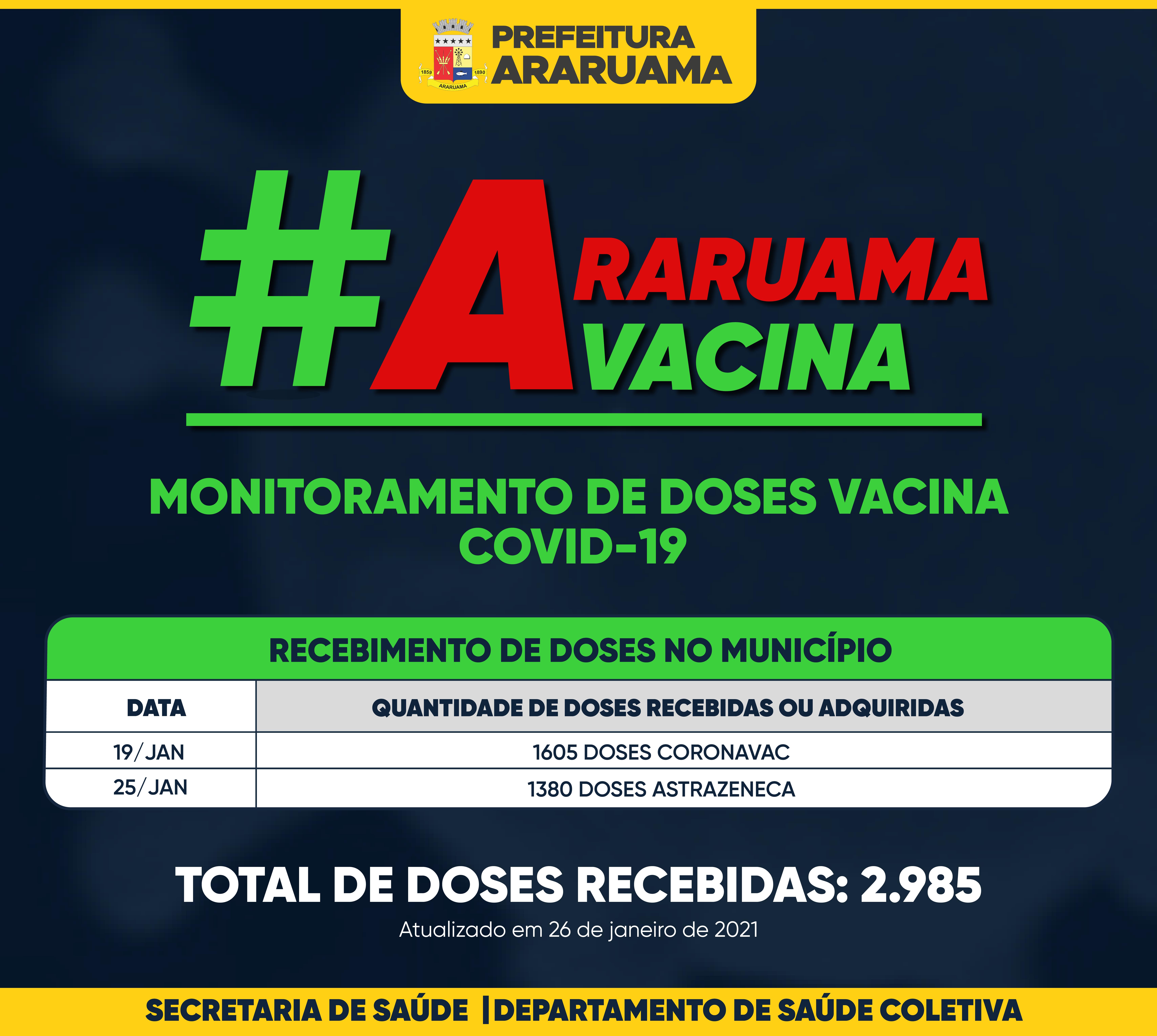 Vacina COVID-19 — Monitoramento de recebimento de doses — 26 de janeiro