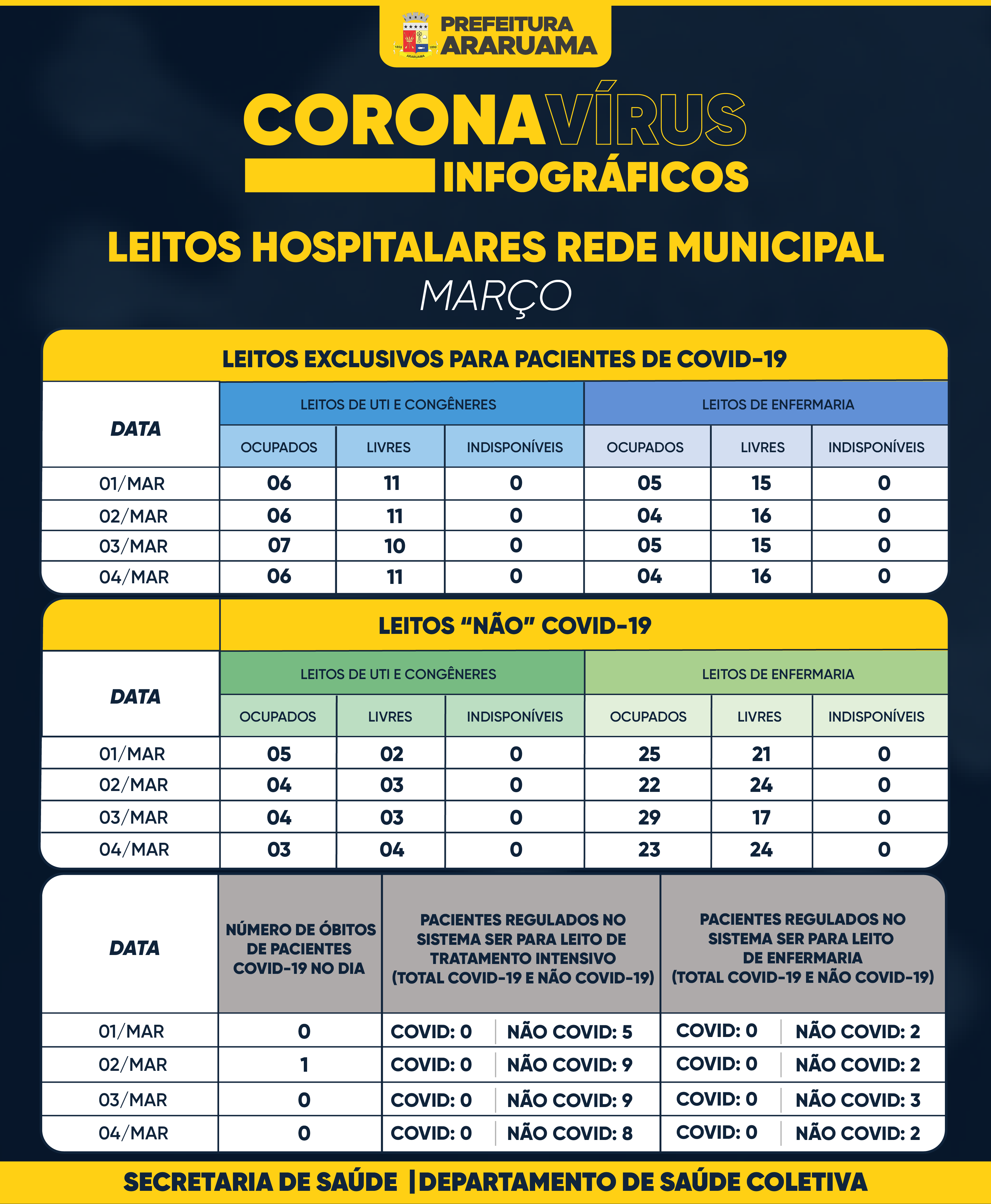 Painel de Monitoramento de Leitos COVID-19 — Março de 2021