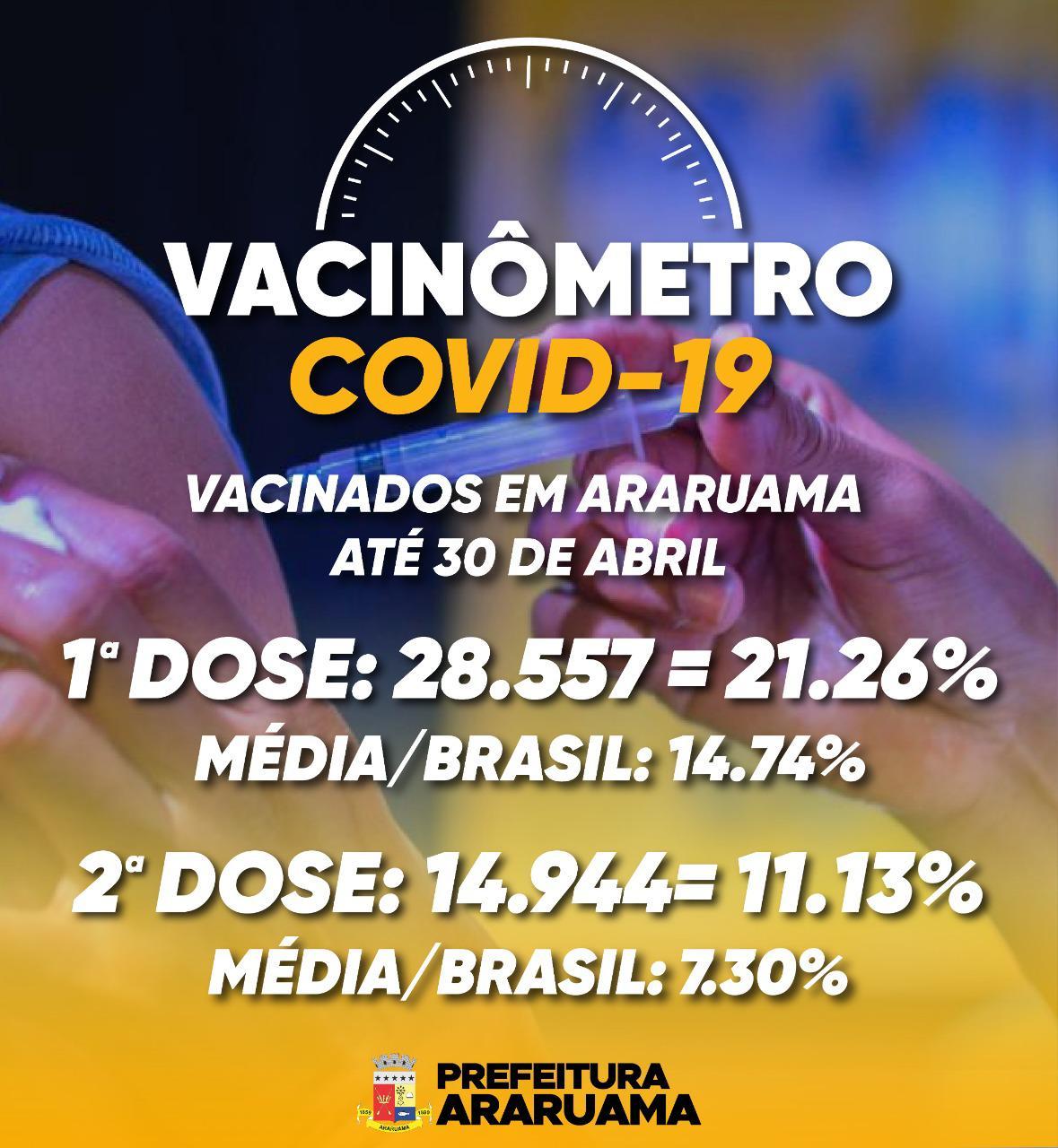 Prefeitura de Araruama já vacinou mais de 21% da população com a primeira dose