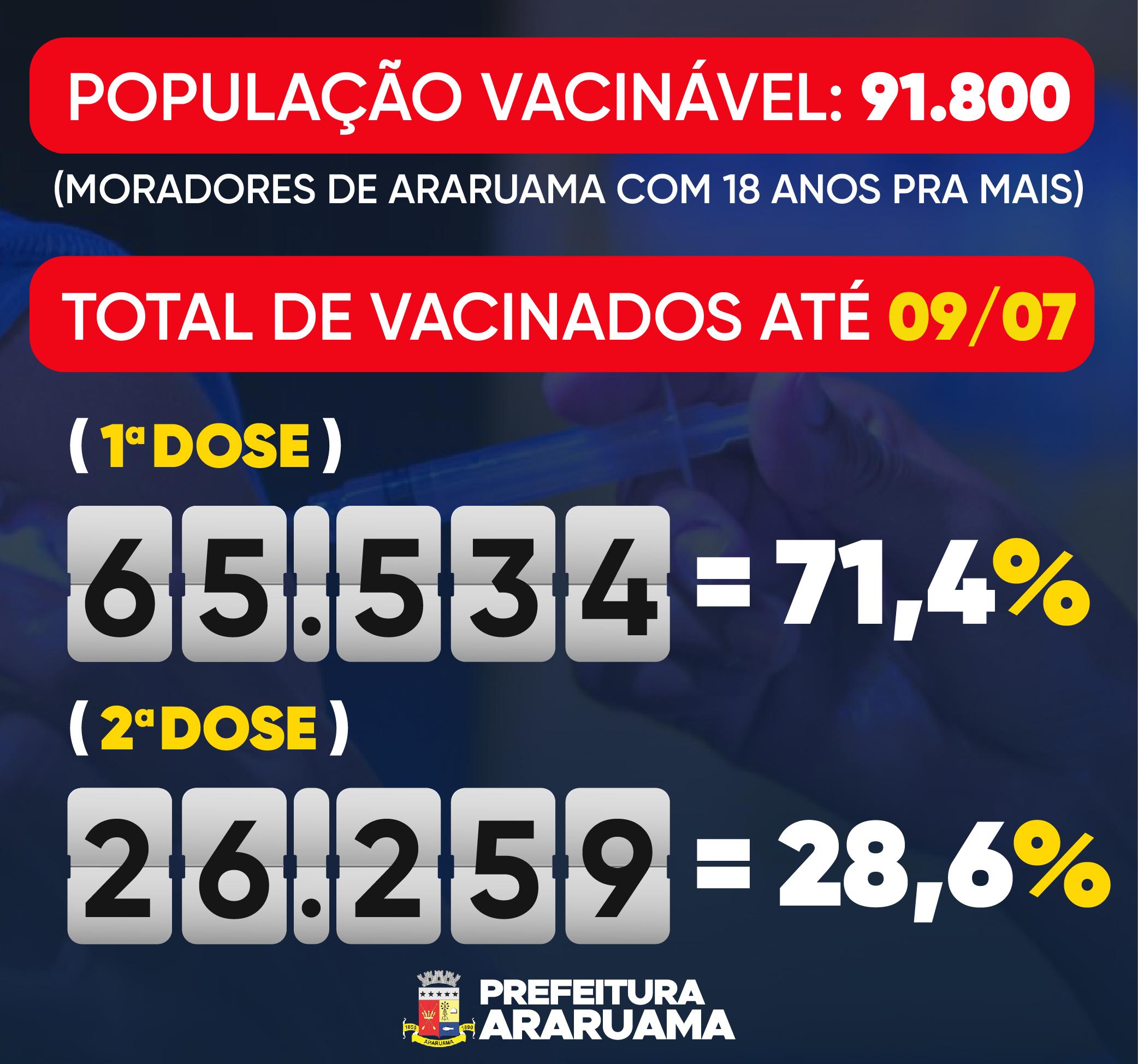 Araruama supera 70% de cobertura vacinal contra a Covid-19 e ocupação de leitos cai