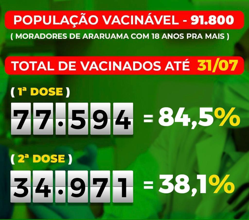 Araruama vacina 84,5% da população com a primeira dose contra a Covid-19